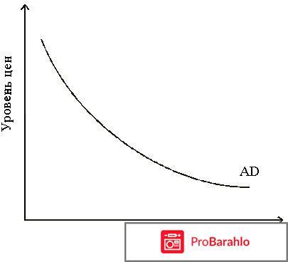 Кривая совокупного спроса